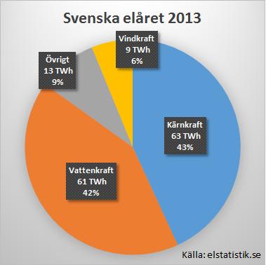Det svenska elåret